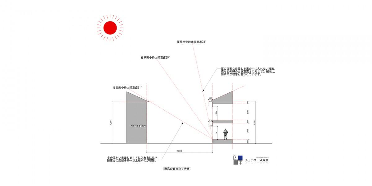 南側窓の日当たり考察(二階建ての場合)