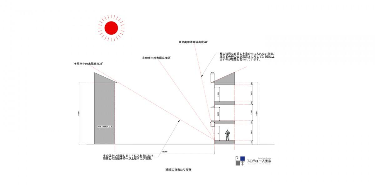 南側窓の日当たり考察(三階建ての場合)